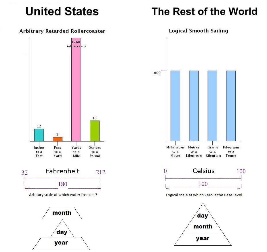 Amerikaner är inte logiska