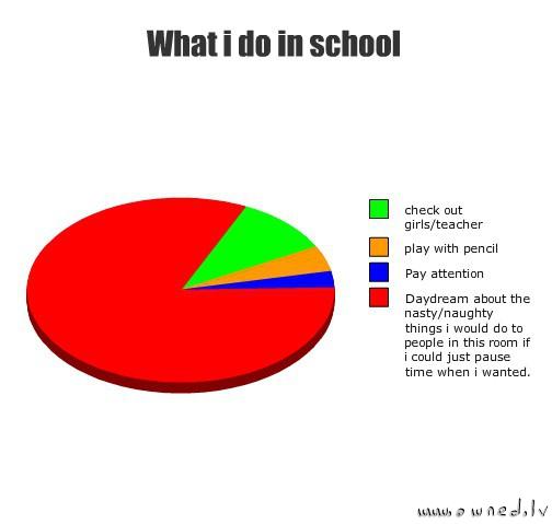 Dagdrömmer du i skolan?