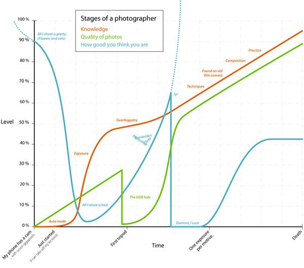 En fotografs faser