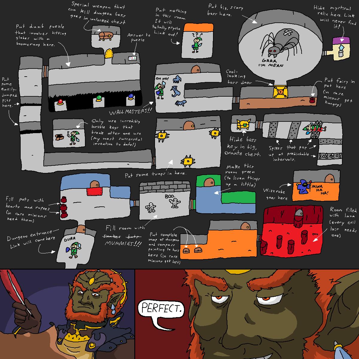 Hur Ganondorf planerar varje tempel