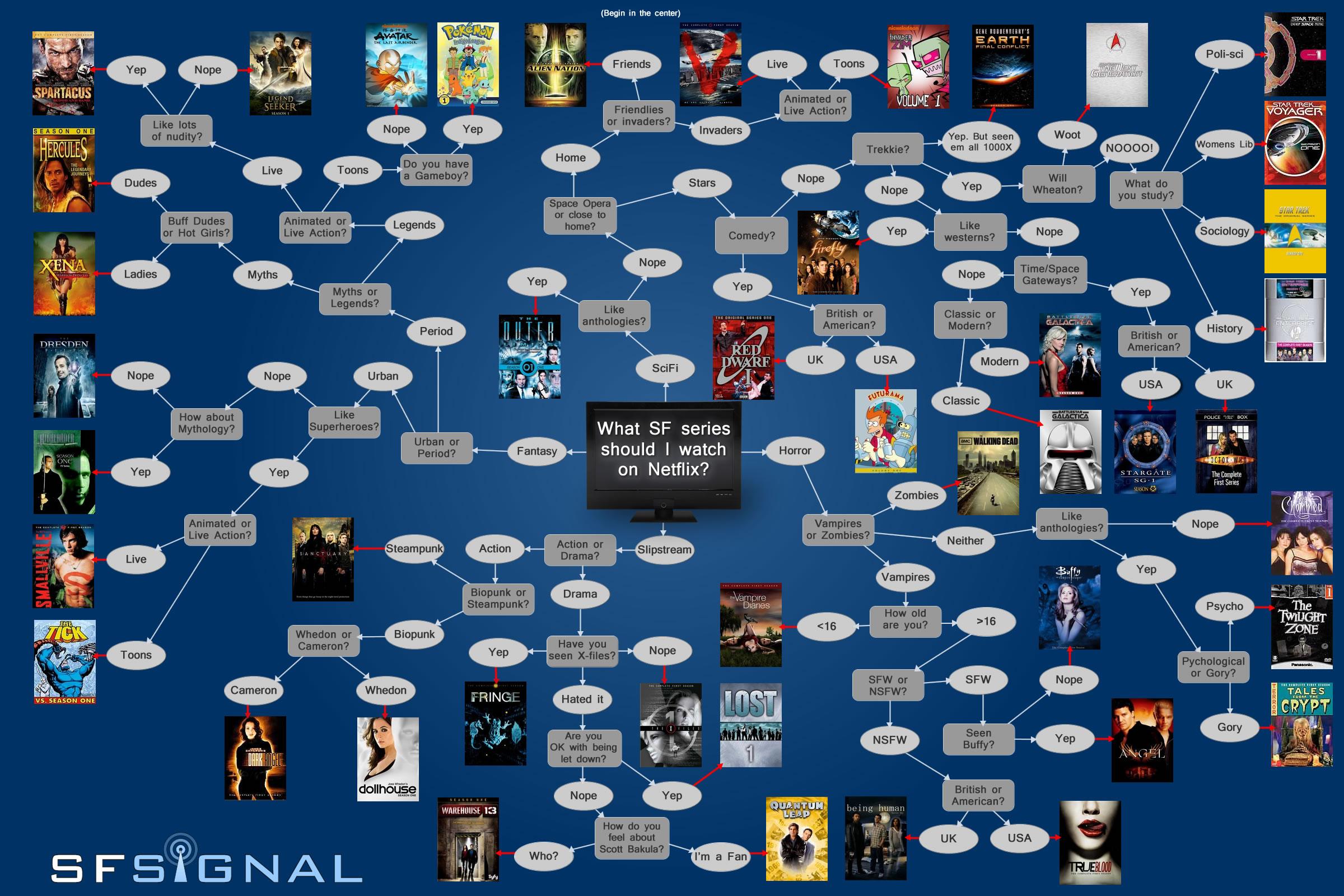 Hur man ska veta vad för sci-fi serie man ska se