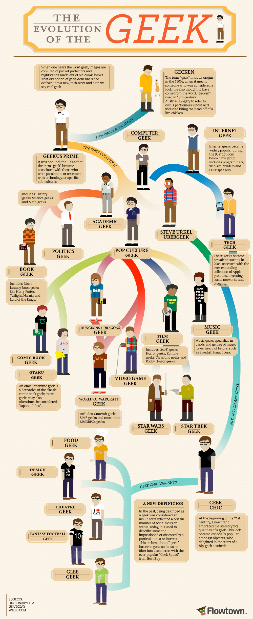 The evolution of the Geek