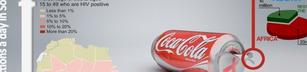 Coca Cola, Hiv och Kondomer