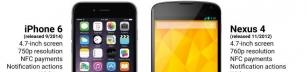 iPhone 6 är så 2012