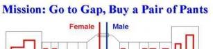 Män vs Kvinnor