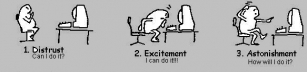 Programmering: De elva stegen!